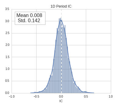 Information Coefficient Distribution