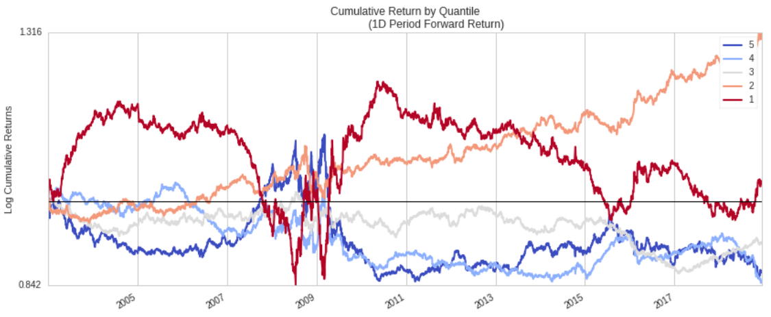 Cumulative Return by Quantile