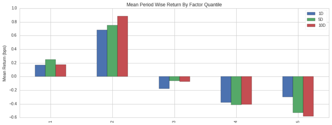 Mean Return by Quantile